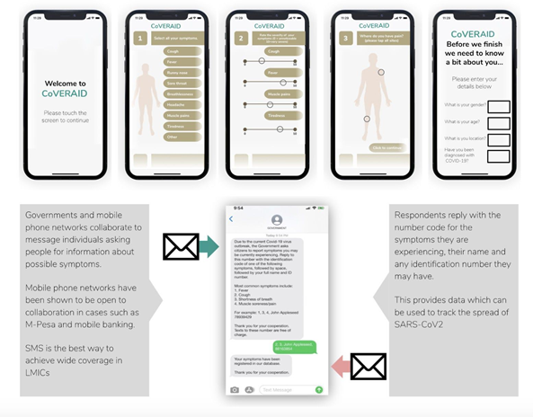 Representation of the coveraid app: above, the symptom input, and below the sms service.